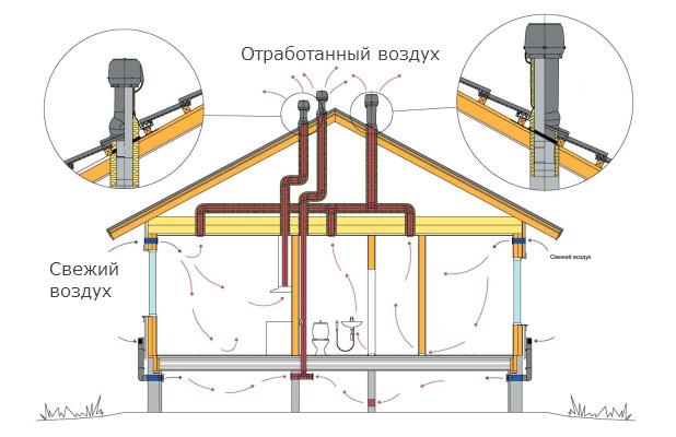 схема вентиляции в частном доме подвала
